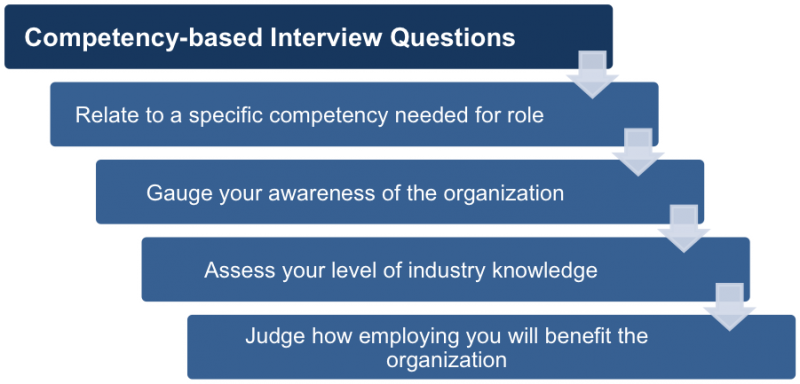 competency based interview Got a competency based interview never fear, how2become are here with our top tips, we'll show you how to ace any competency based interview.