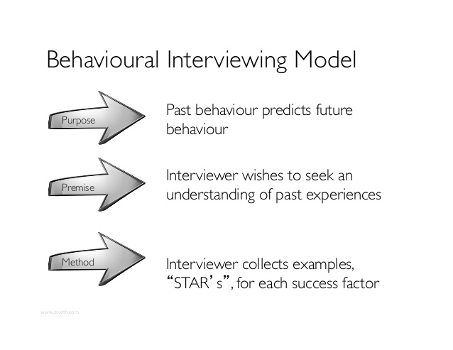 dealing with behavioral based interview questions